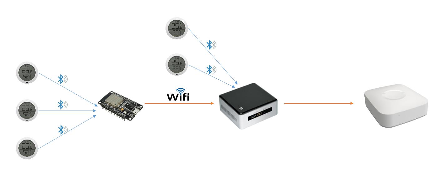 'KuKu Mi' BT 범위 확장을 위한 Arduino
